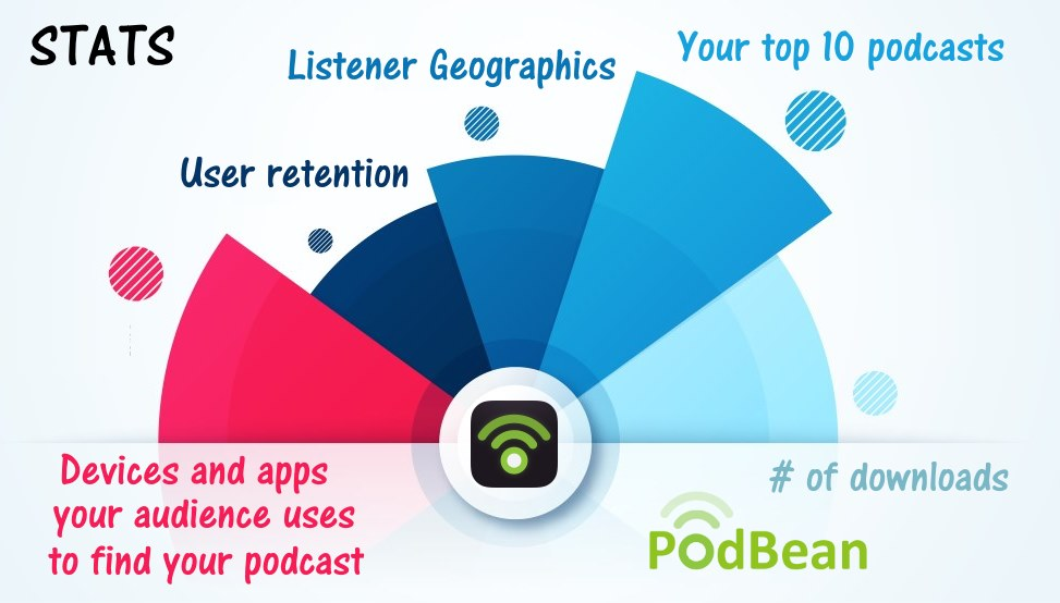 Image of a chart of the statistics that you will get for your podcast when using PodBean hosting