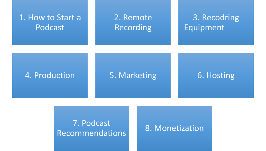 Graph of the subjects that you can learn on the Resonate Recordings Website