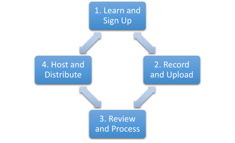 Graph of How the Resonate Recordings process works